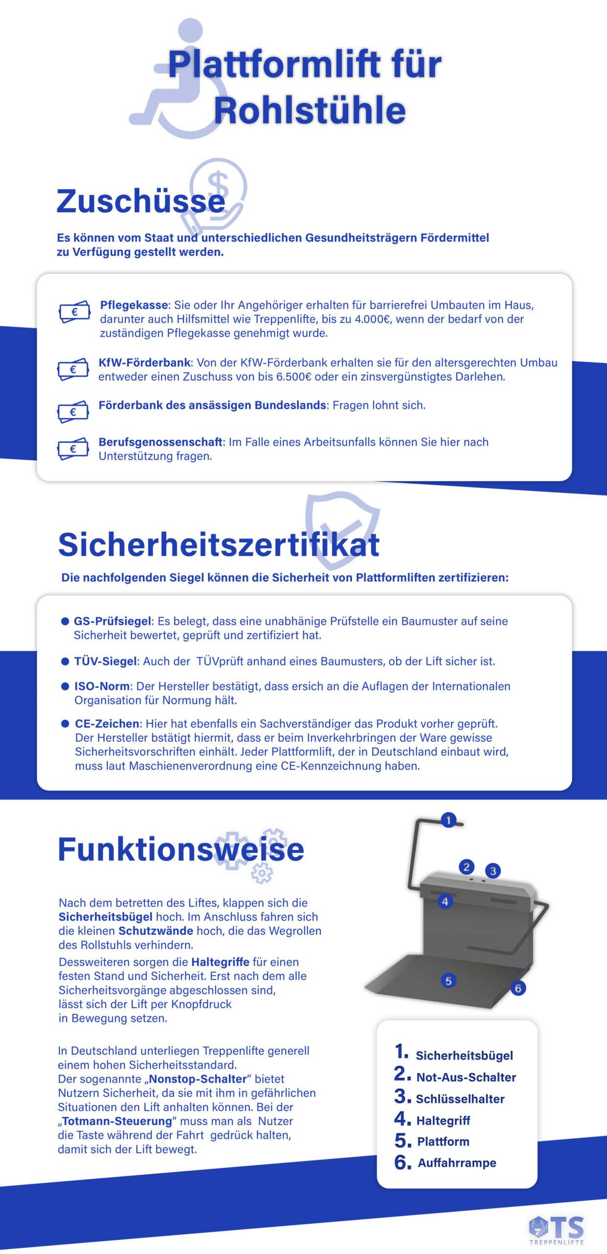 Infografik: Plattformlist für Rohlstühle